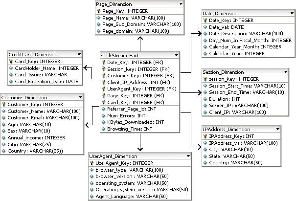 Clickstream Example Database